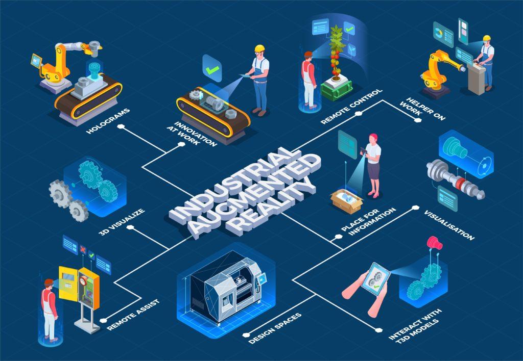 Aplicaciones de la realidad aumentada en la industria